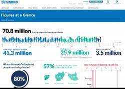 UNHCR – The UN Refugee Agency